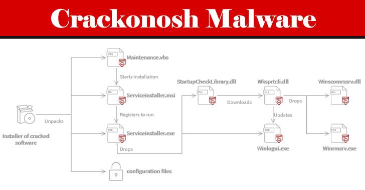 Crackonosh病毒从22.2万台被入侵的电脑中提取了价值200万美元的Monero病毒