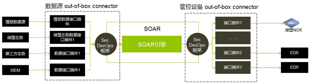 从安全事件响应流程谈 SOAR 的高效运维
