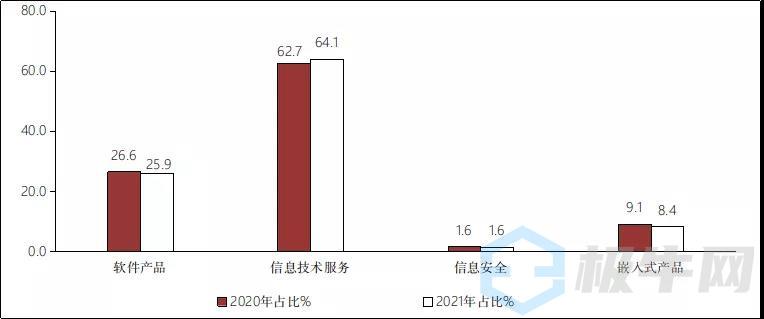 工信部:2021年上半年信息安全领域收入732亿元 同比增长26.0%