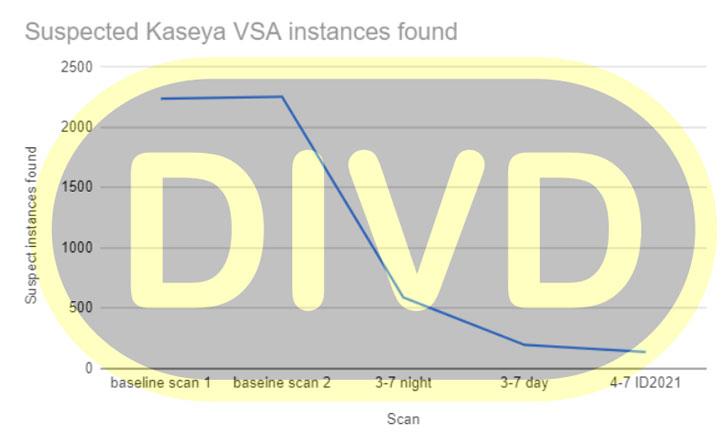 REvil在Kaseya勒索软件攻击中使用了0day,索要7000万美元的赎金