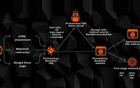 利用 Prometheus TDS 恶意软件服务的各种网络攻击