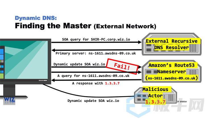 托管DNS服务云中的错误让攻击者在DNS流量上间谍