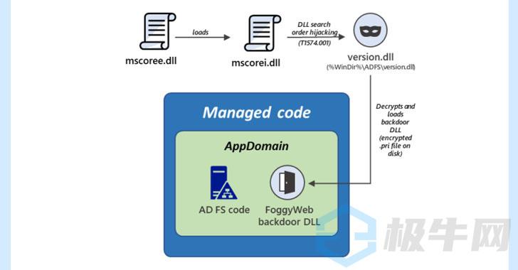 APT恶意软件FoggyWeb针对微软AD域控FS服务器渗透攻击