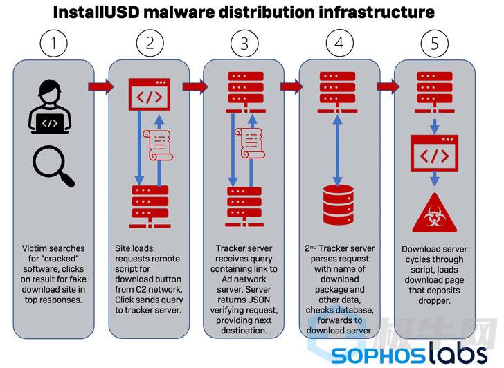 将恶意软件分配为破解软件的流量交换网络