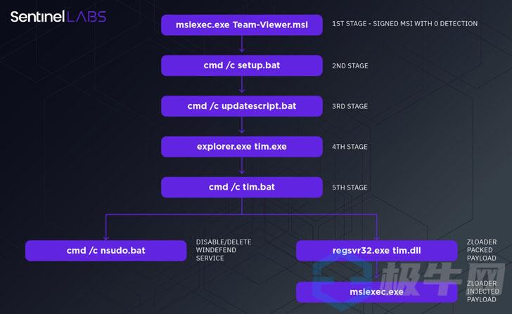 通过假TeamViewer的新秘密Zloader变体扩展器下载广告