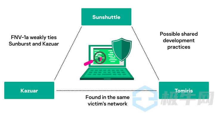 新发现的Tomiris后门程序开发者与SolarWinds攻击的黑客有关联