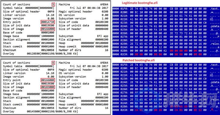 研究人员自2012年以来发现UEFI Bootkit针对Windows计算机