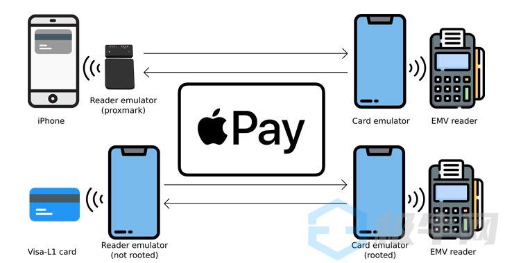 苹果Apple Pay爆重大安全漏洞,无需解锁即可无接触刷卡支付
